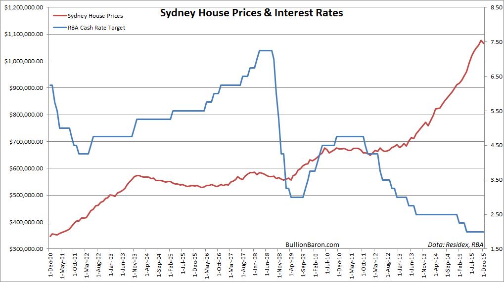 Risultati immagini per housing bubble australia sydney
