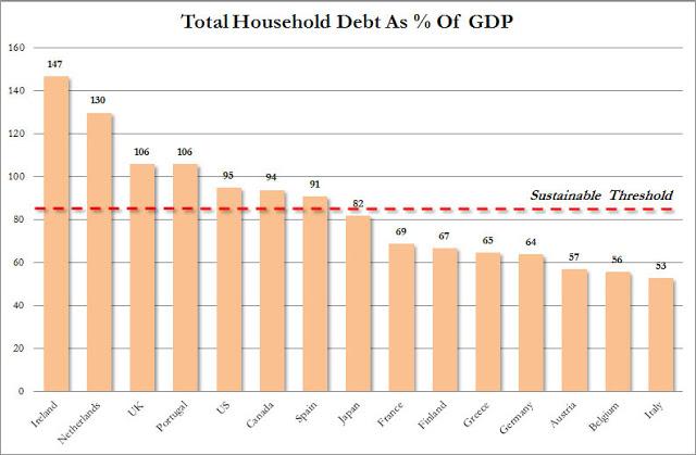Risultati immagini per household debt europe bis