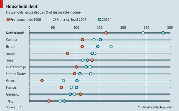 Risultati immagini per household debt europe 2016 to disposable income