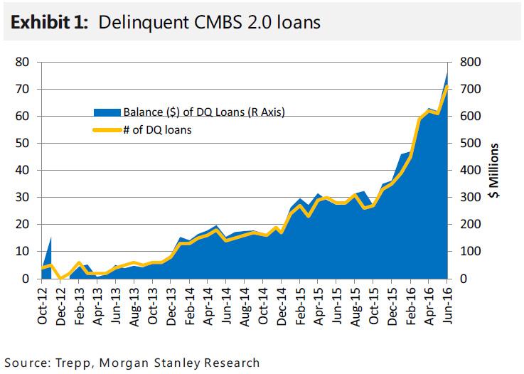 http://icebergfinanza.finanza.com/files/2017/03/CMBS-2.0-MS1.jpg