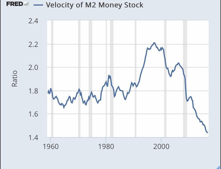 Risultati immagini per velocity money 2017 icebergfinanza