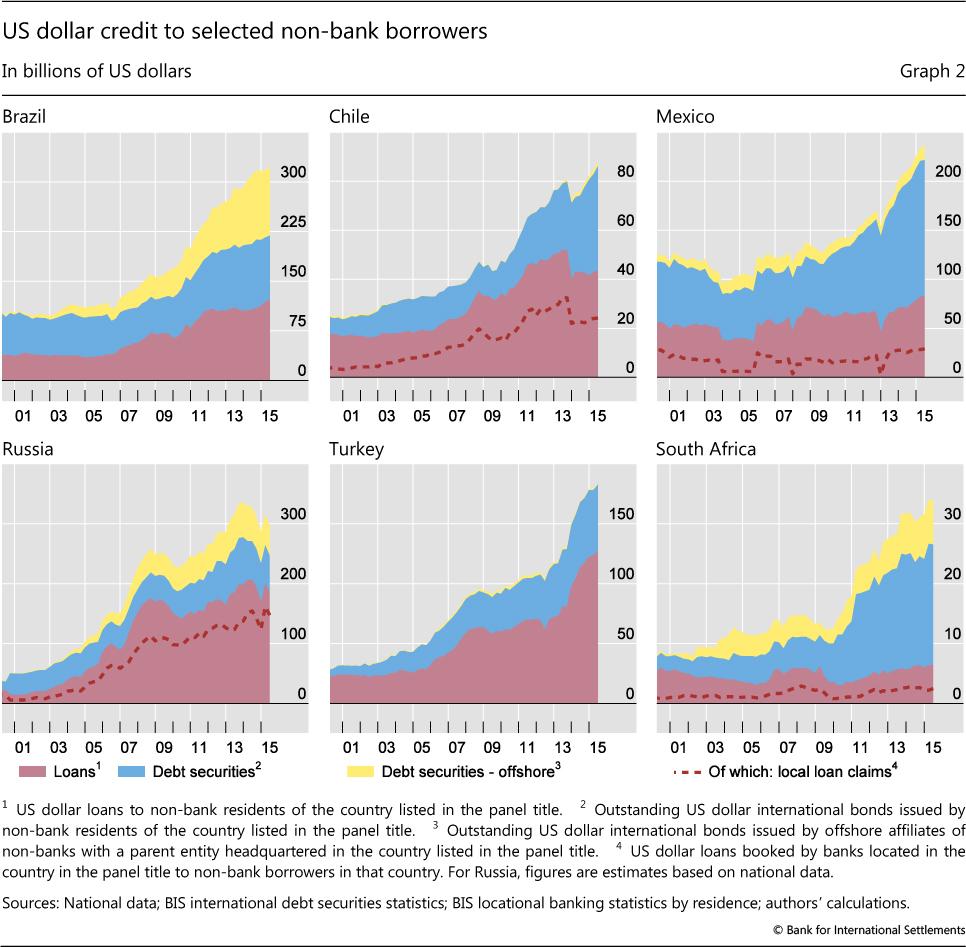 Risultati immagini per debt in dollar emerging market bis