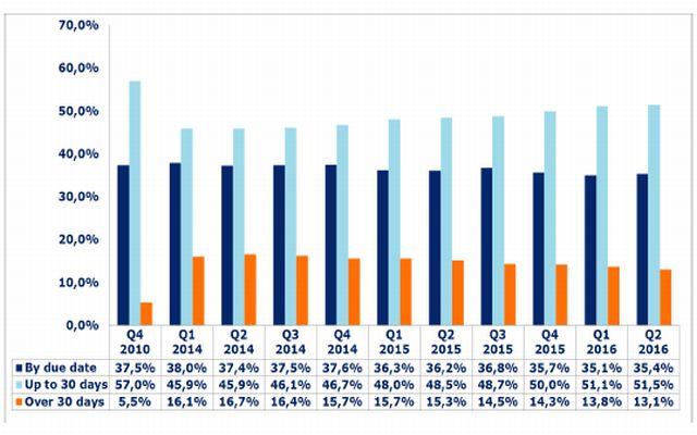 trend pagamenti, ritardo pagamenti, 2016, italia