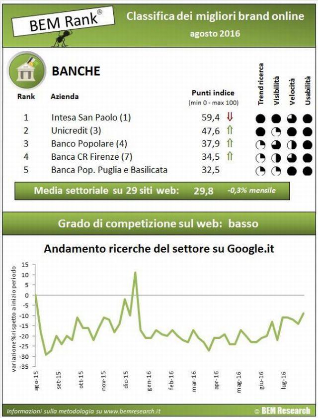 bem rank, ranking, internet, banche italiane, ricerche su internet, migliori brand online, classifica, agosto, 2016