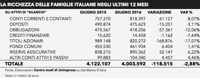 italia, ricchezza famiglie, 2016, economia, crisi, prodotti assicurativi, bond, investimenti, unimpresa