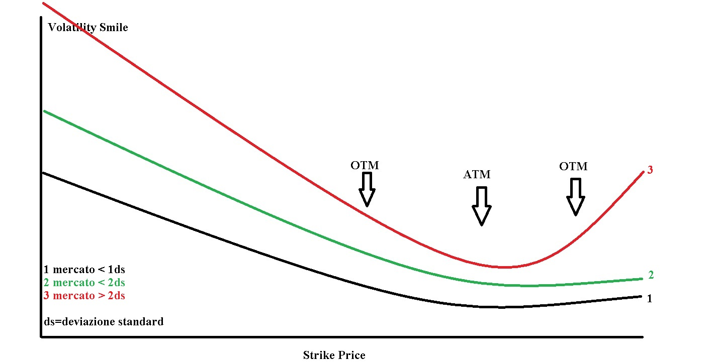 Alta volatilit in opzioni binarie