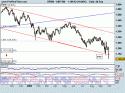 S&P 500 crash