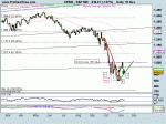 S&P 500 triangolo