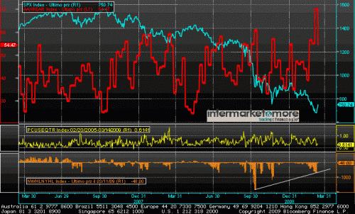 sp 500 aaii_sentiment_survey_put_call_ratio_new_lows_index
