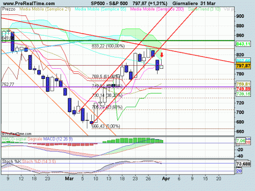 sp-500-31-03-09.png