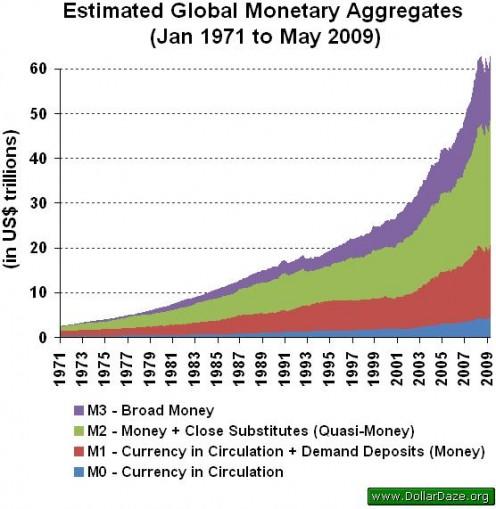 massa_monetaria_globale