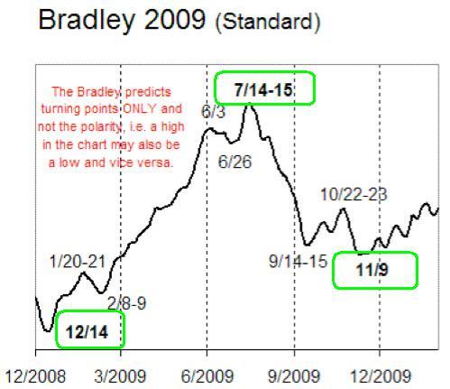 bradley2009