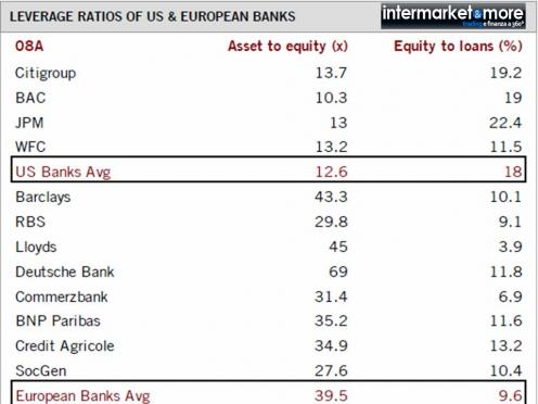leva-finanziaria-banche-asset-to-equity