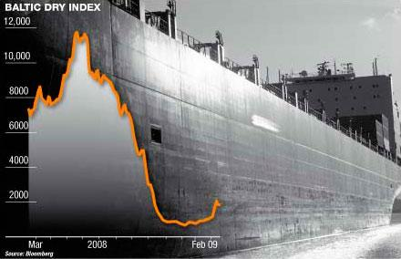 baltic-index-dry