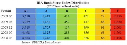 ira-bank-default