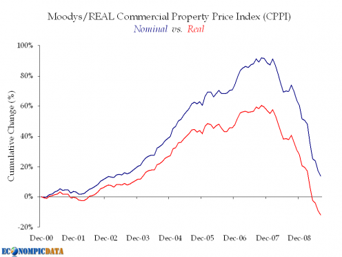 commercial-property-price-index