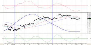 analisi-ciclica-sp-500-2009
