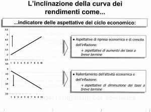 interpretazione-curva-tassi