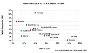 deficit-surplus-debito-pil