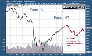 grafico-spx-intermarket-ciclo-economico