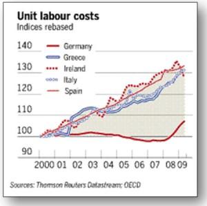 costo-lavoro-unitario