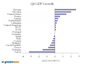 gdp_growth_q4_2009