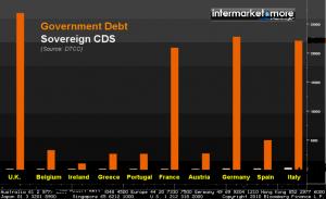 governemnt-debt-sovereign-cds