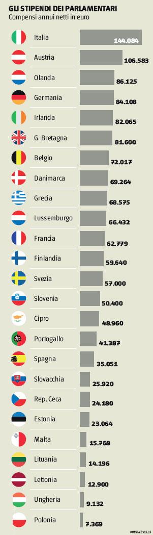 Stipendi parlamentari italia intermarketandmore for Numero dei parlamentari in italia