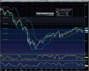 Bloomberg European 500 Index