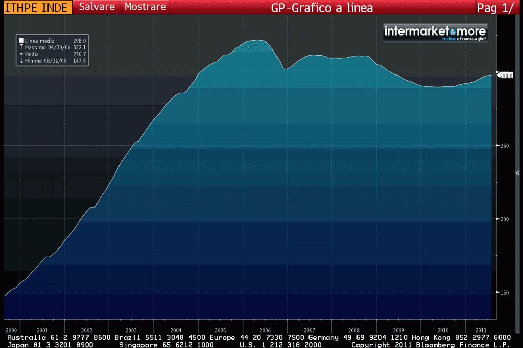 Mercato immobiliare: Italia a rischio bolla speculativa ...