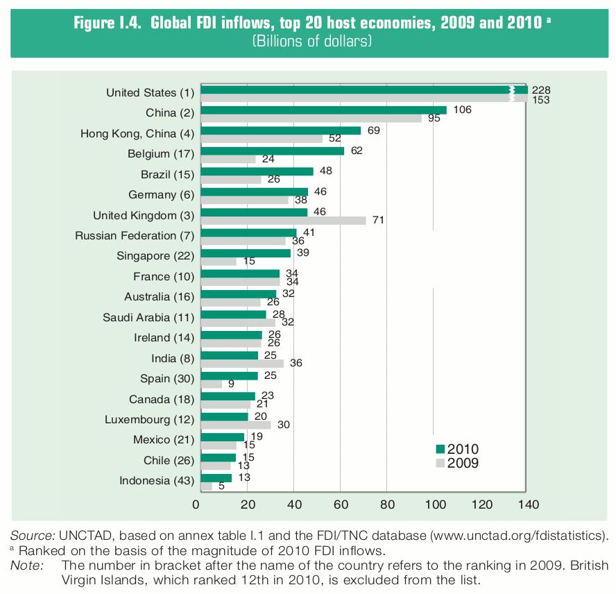 World development report 2009
