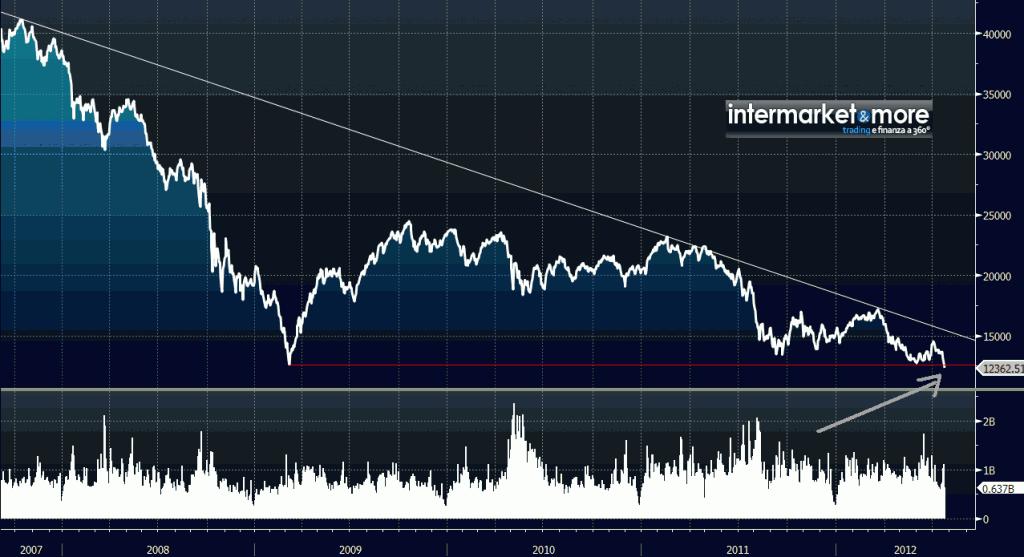 e20cf69794 FTSE MIB: minimo storico da quando esiste l'indice | IntermarketAndMore