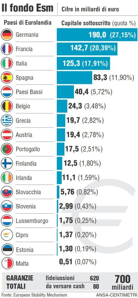 ESM fondo salva stati partecipazioni Schifosi Contribuenti Italiani, Siete Pronti ad Essere Tassati per Salvare (per la terza volta) la Grecia?