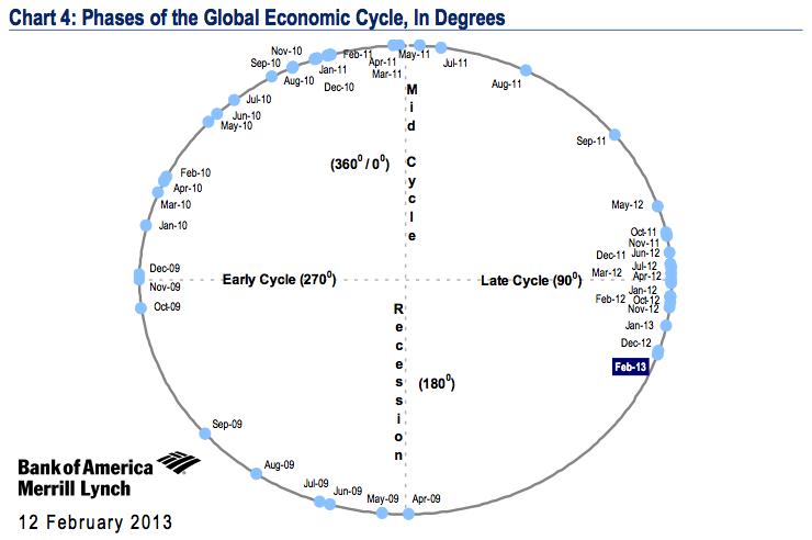 Business cycle: le fasi dell'orologio della crescita economica e il ritorno nell'area di recessione | IntermarketAndMore