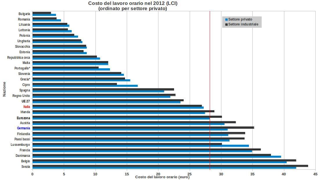 Costo Jet Privato Milano Roma : In germania il costo del lavoro aumenta più che nel resto