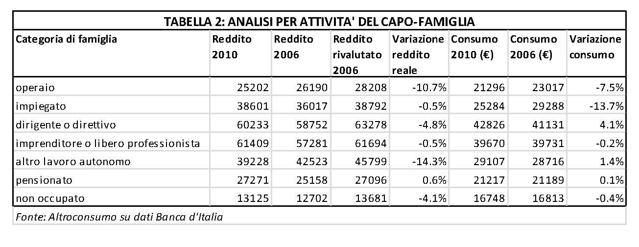 La grande diseguaglianza economica italiana | IntermarketAndMore