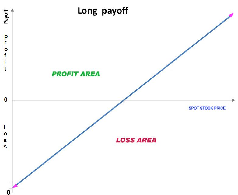 [ Futures Payoff Diagram ] - Best Free Home Design Idea ...