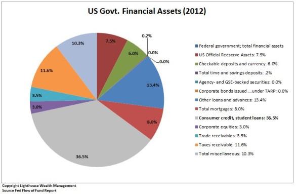 2012 Govt
