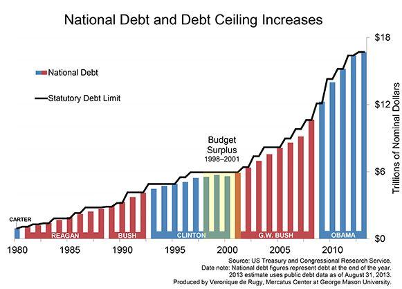 Tetto del debito