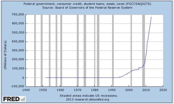 Prestiti agli studenti