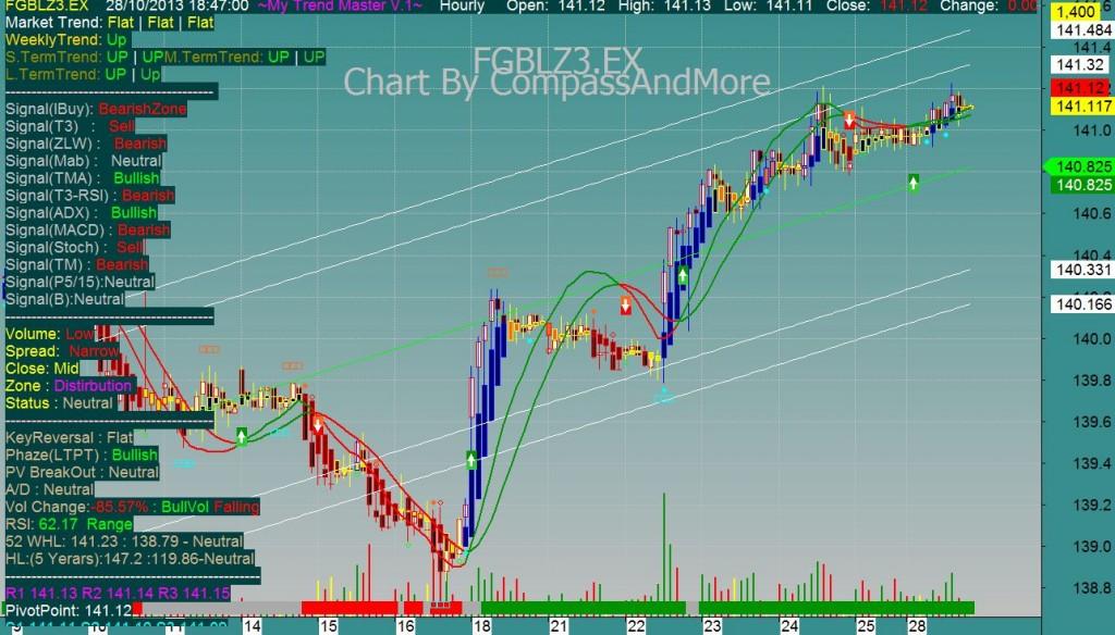 Trading system multiday