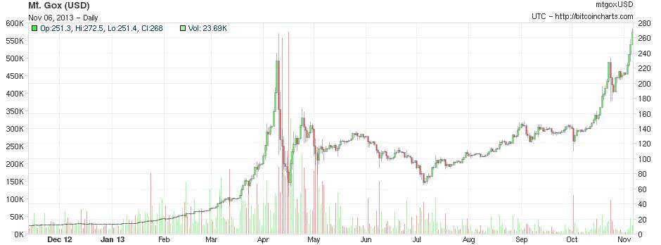 Bitcoin (BTC/USD): quotazione e grafico in tempo reale | Money.it