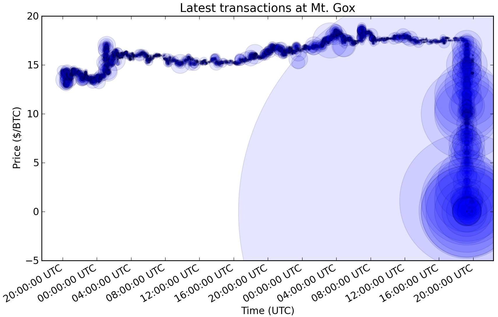 Bitcoin and Ethereum Price Forecast - BTC Prices Crash Further