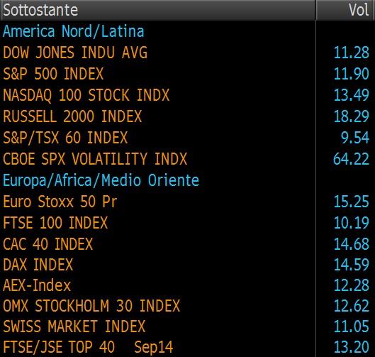 volatilità azionario