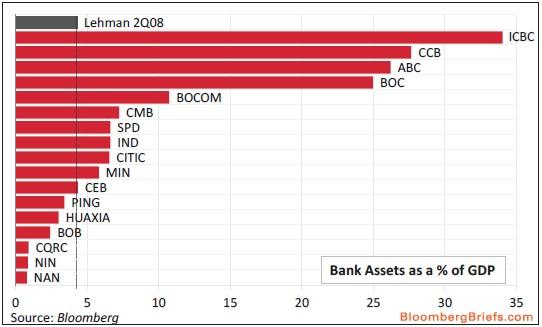 rapporto asset pil gdp banche cina CHINA bank