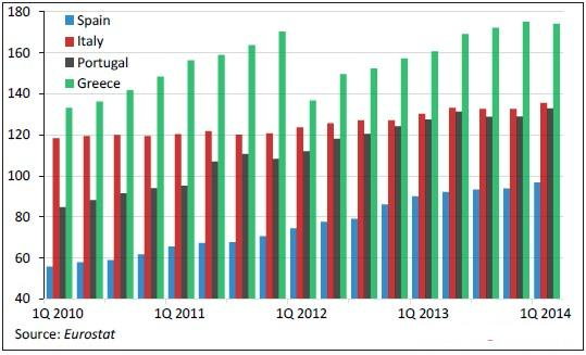 PIGS debt GDP Debito pubblico PIL
