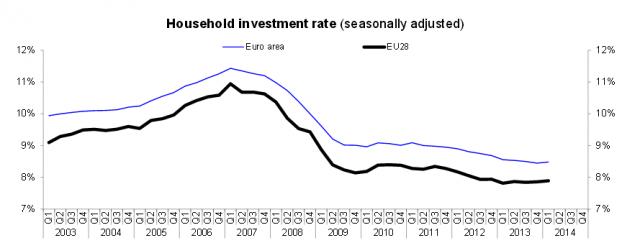 Tasso investimento famiglie Eurozona ed EU28