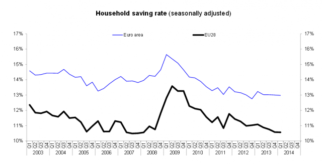 Tasso risparmio famiglie Eurozona