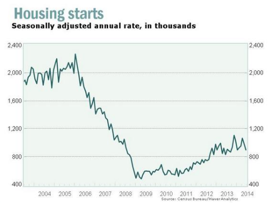 MarketWatch- Housing starts US 2014