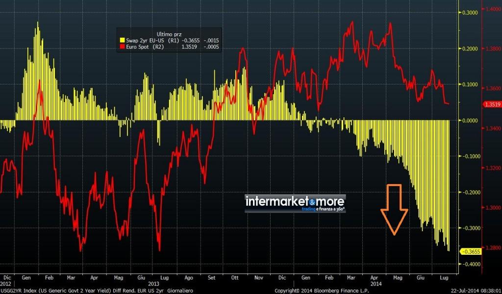 differenziale tasso yield EUR USD